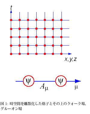 格子QCDの数値シミュレーション...