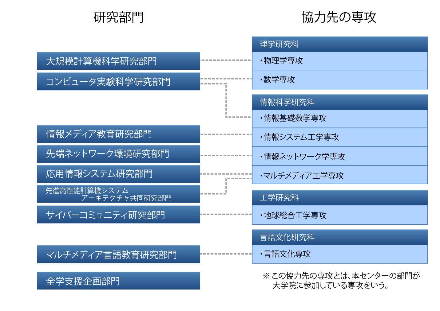 organization_chart-3_re04