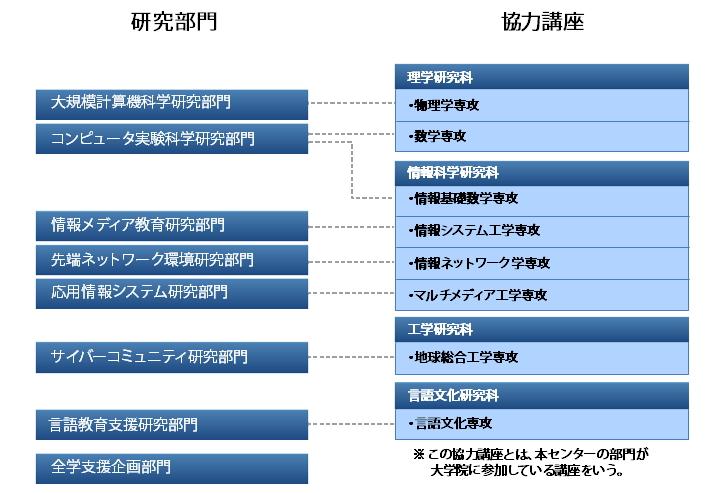 研究部門(R1.7)